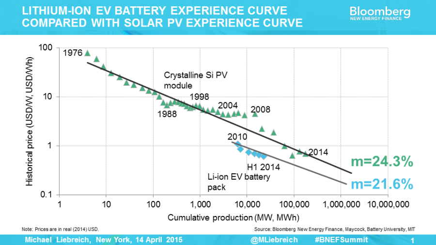 BNEF-Battery-Energy-Storage-Learning-Curve-is-the-Same-as-PV-Learning-Curve